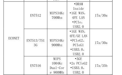 友华PT923,电信宽带EPON光猫升级4个全千兆口-七界传说丨关注分享网络、硬件、维护、游戏、主题、虚拟化、软件分享!