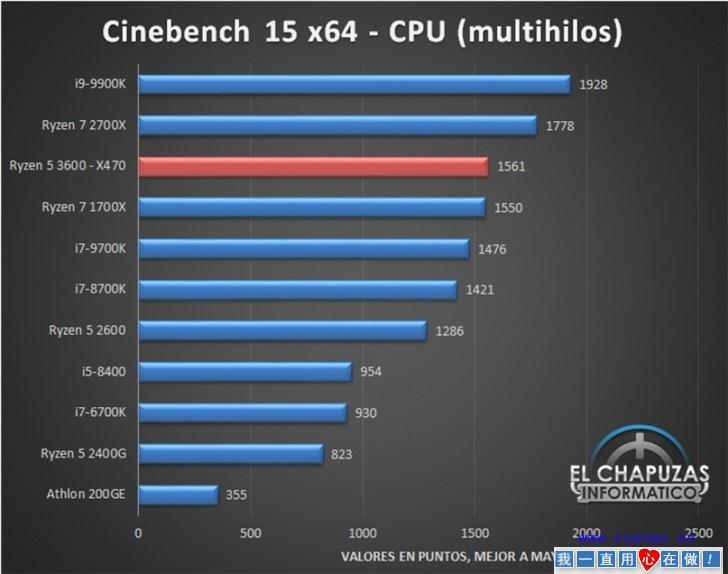 AMD R5 3600评测提前曝光:单核性能超R7 2700X-七界传说丨关注分享网络、硬件、维护、游戏、主题、虚拟化、软件分享!