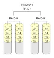 RAID技术全解图解-在线计算-七界传说丨关注分享网络、硬件、维护、游戏、主题、虚拟化、软件分享!