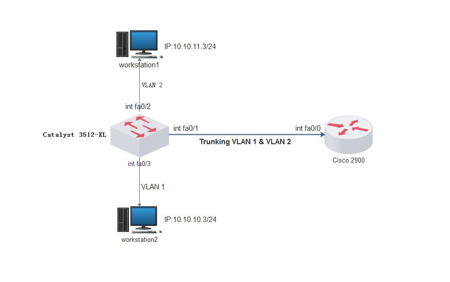 ROS结合VLAN实现单臂路由-七界传说丨关注分享网络、硬件、维护、游戏、主题、虚拟化、软件分享!