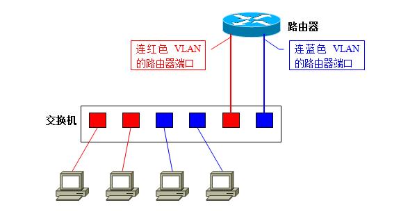 交换机之vlan详解-七界传说丨关注分享网络、硬件、维护、游戏、主题、虚拟化、软件分享!