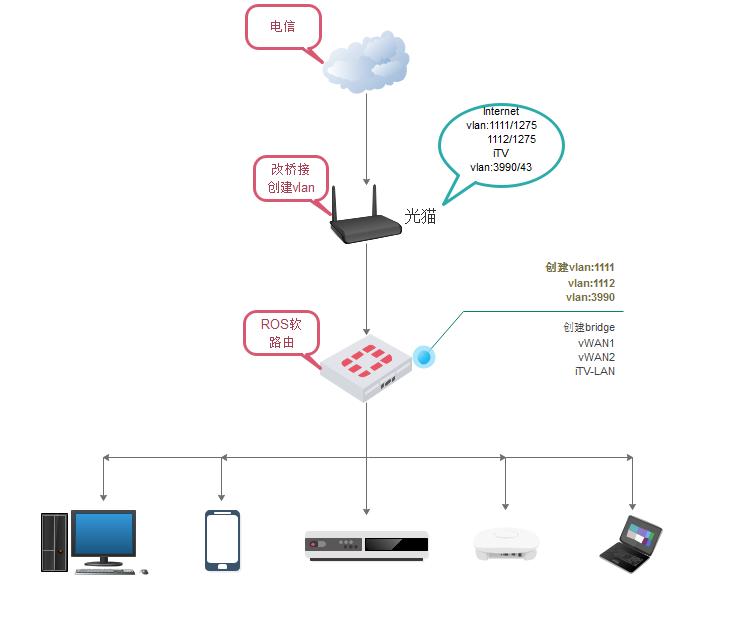 ROS软路由设置单线复用iTV+上网-七界传说丨关注分享网络、硬件、维护、游戏、主题、虚拟化、软件分享!
